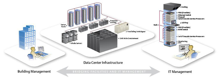 Trellis-bridging-facility-and-IT-management-full
